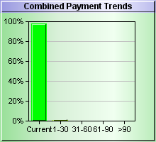 Combined Payment DBT Chart